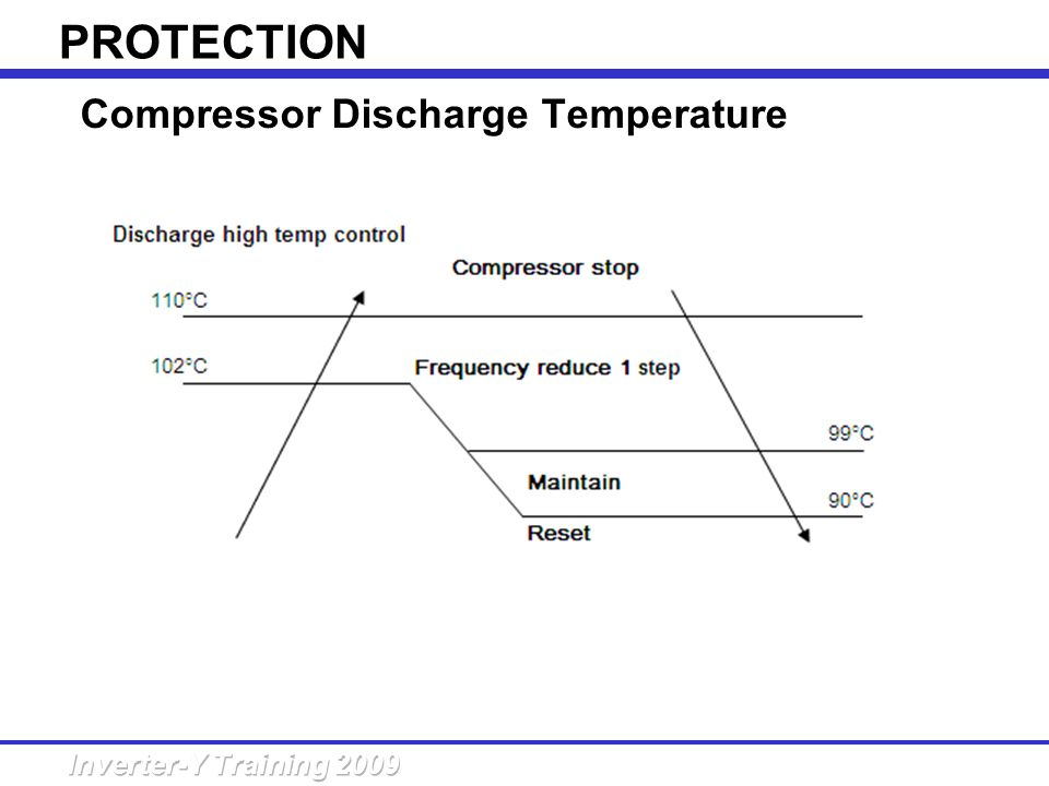 Inverter y training ppt video online download 36 compressor discharge temperature control sciox Images