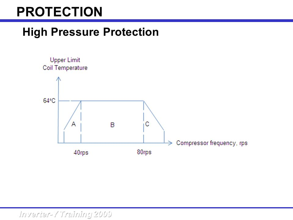 PROTECTION High Pressure Protection