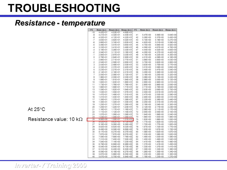 TROUBLESHOOTING Resistance - temperature At 25C