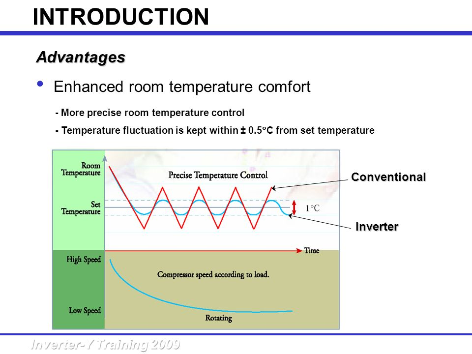 INTRODUCTION Advantages Enhanced room temperature comfort Conventional