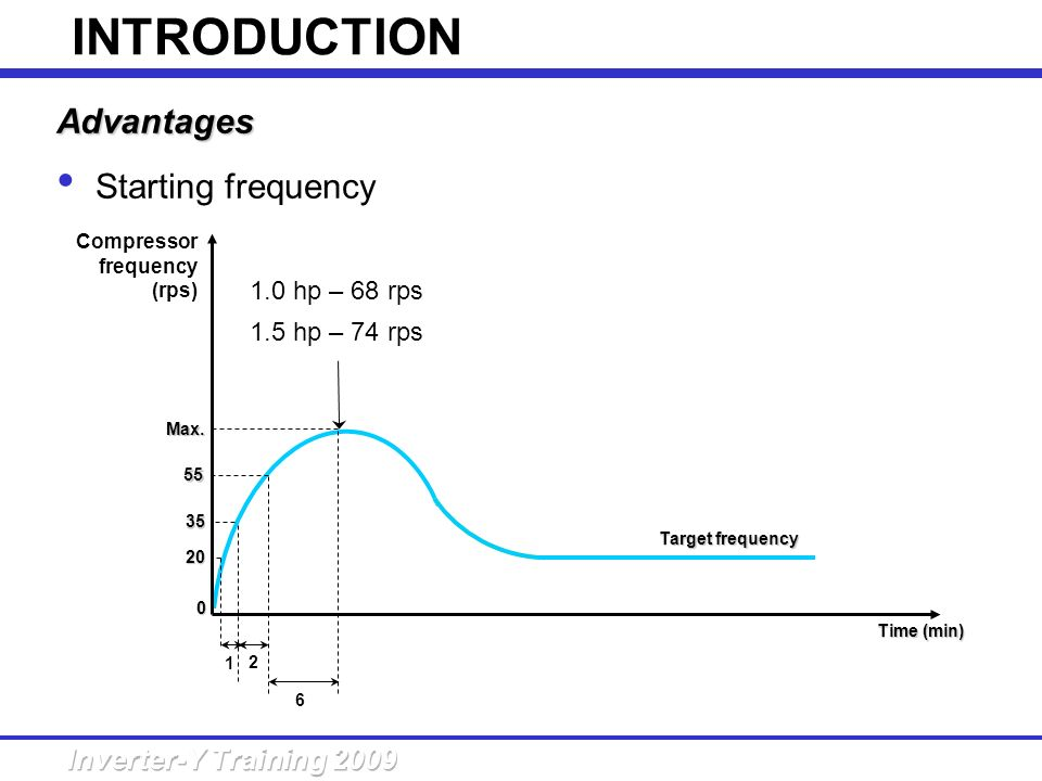 INTRODUCTION Advantages Starting frequency 1.0 hp – 68 rps