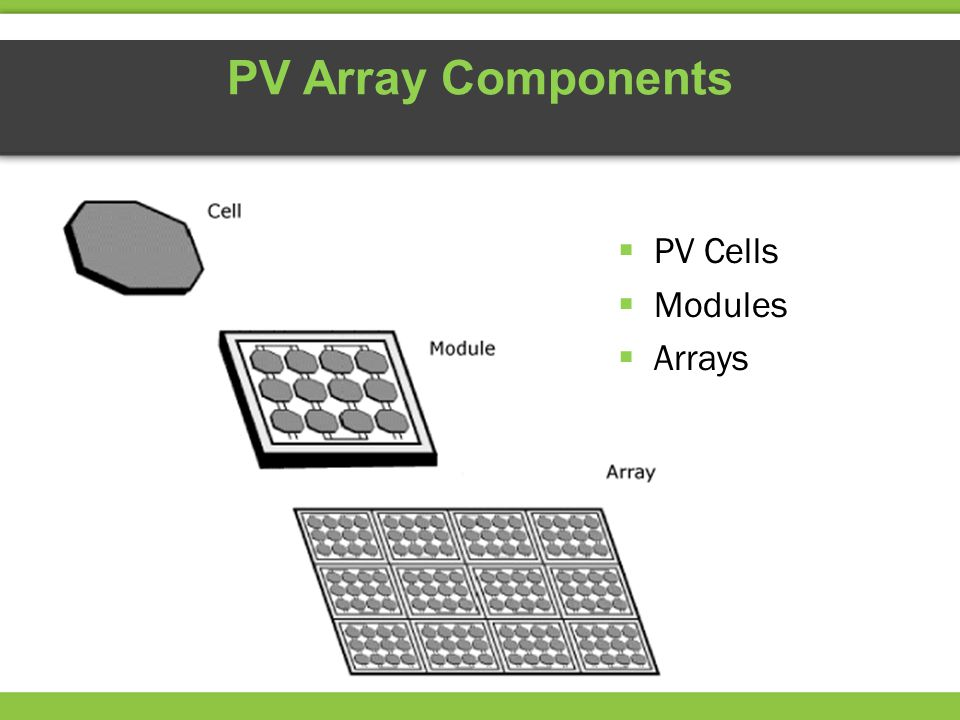 PV Array Components PV Cells Modules Arrays