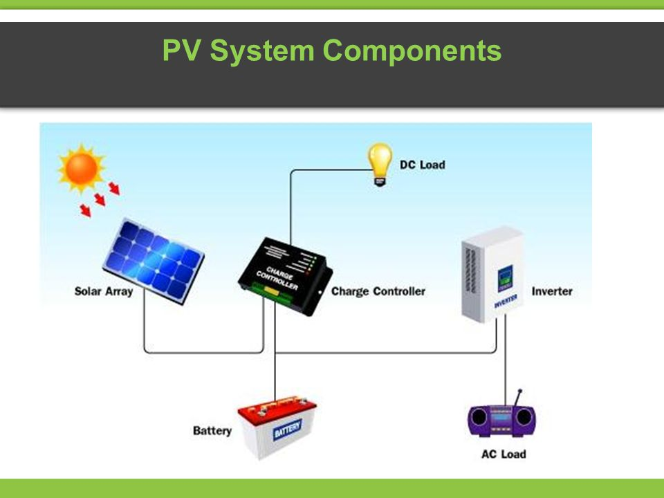 PV System Components Solar PV System