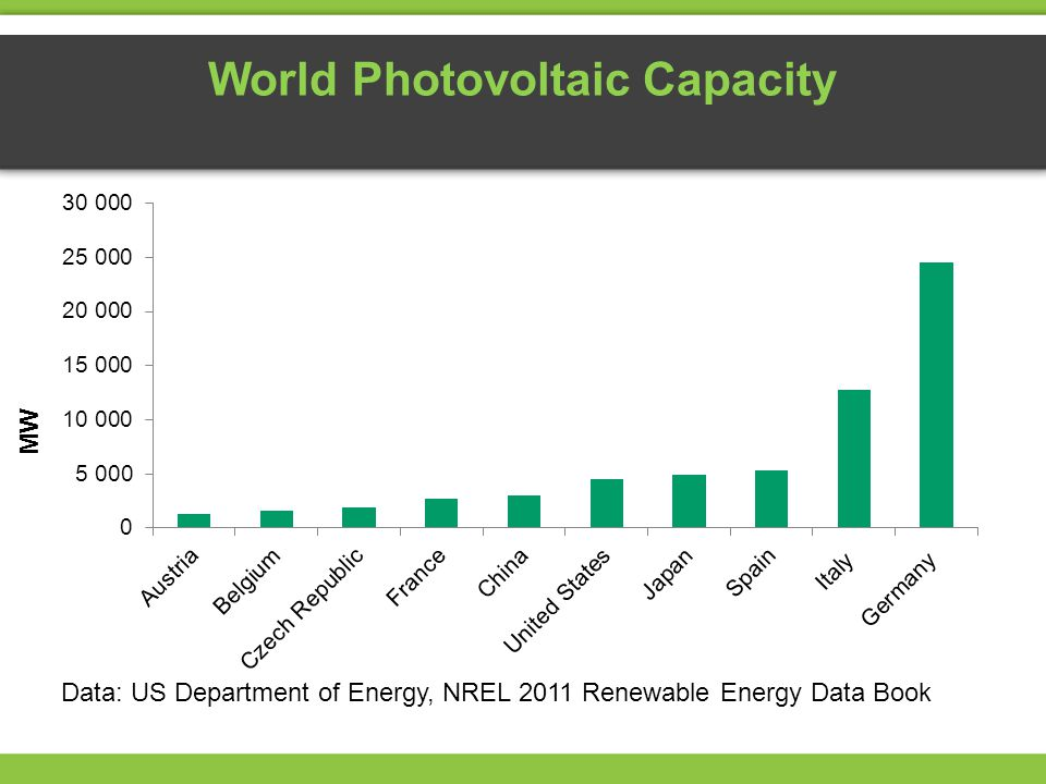 World Photovoltaic Capacity