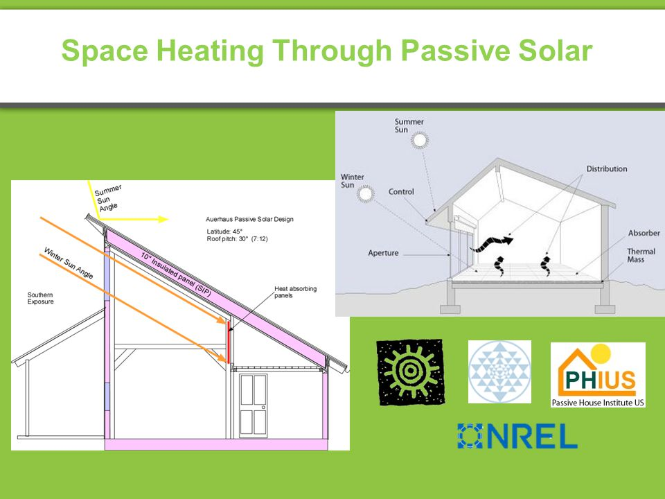Space Heating Through Passive Solar