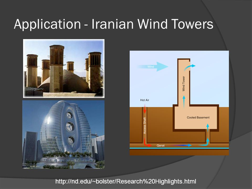 Application - Iranian Wind Towers