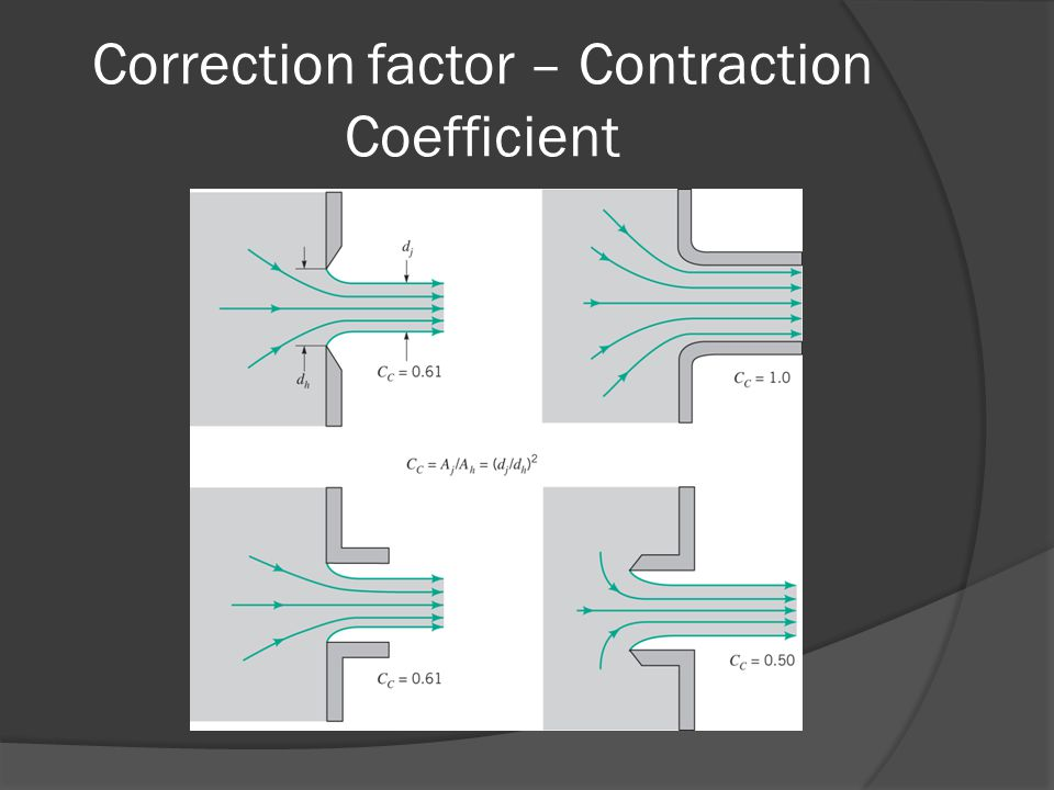 Correction factor – Contraction Coefficient