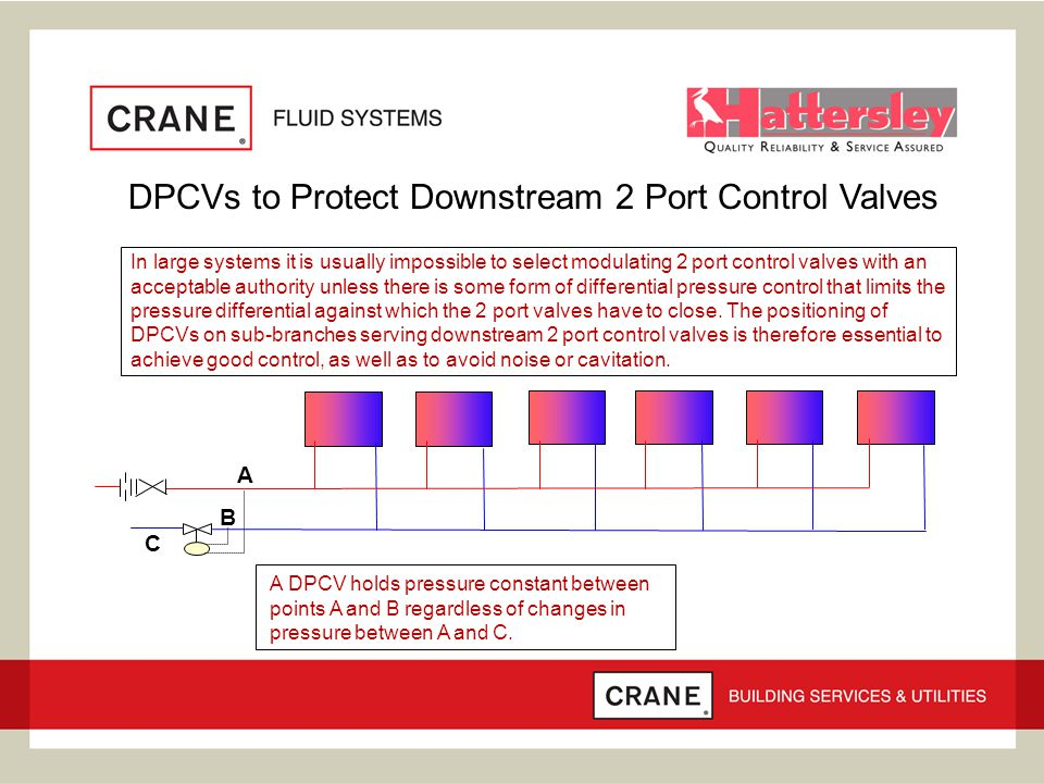 DPCVs to Protect Downstream 2 Port Control Valves