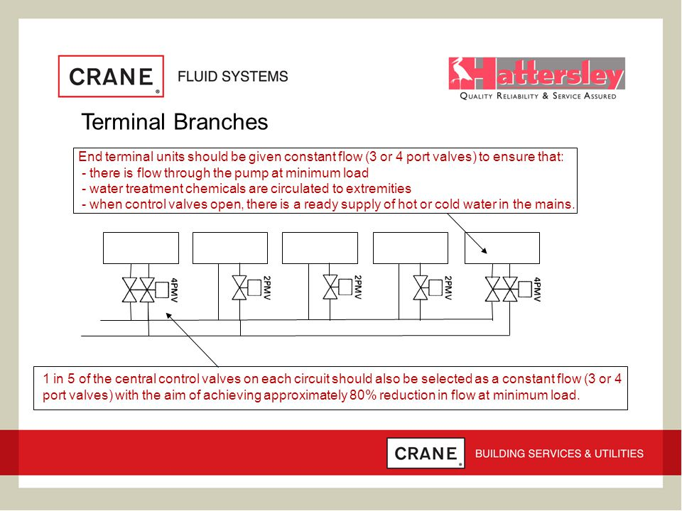 Terminal Branches End terminal units should be given constant flow (3 or 4 port valves) to ensure that: