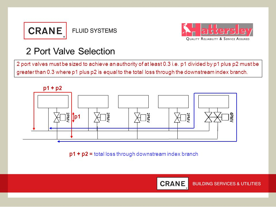 2 Port Valve Selection