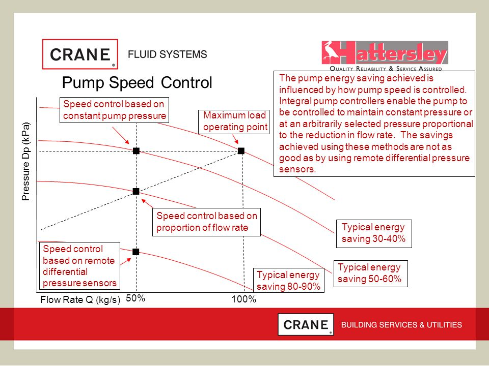 Pump Speed Control