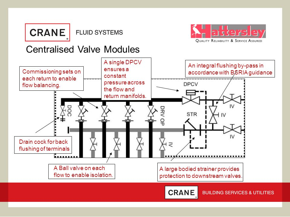 Centralised Valve Modules