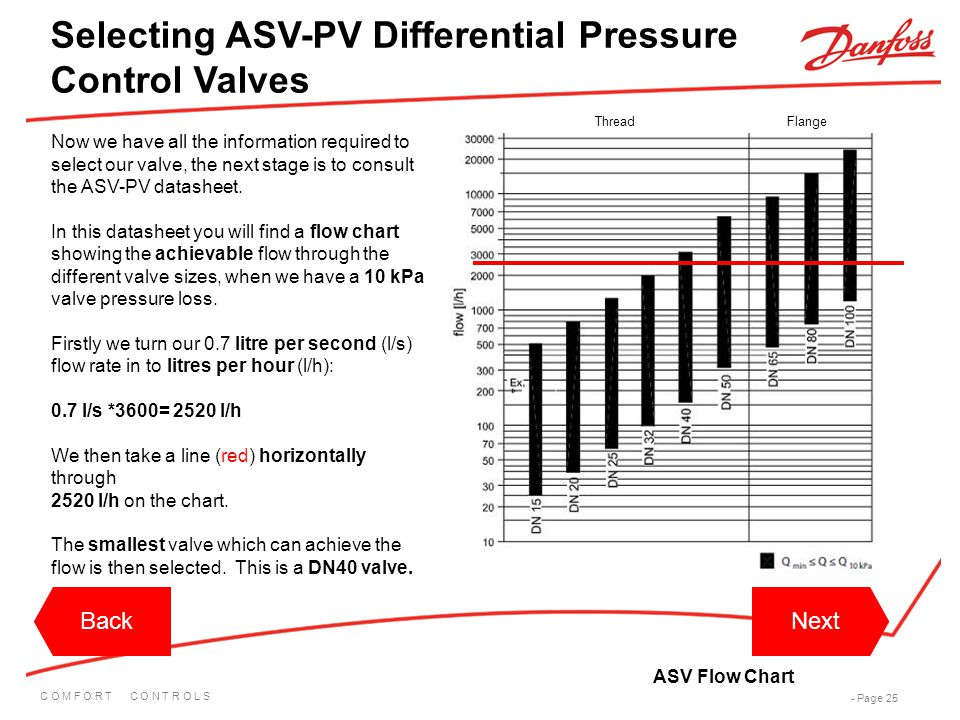 Selecting ASV-PV Differential Pressure Control Valves