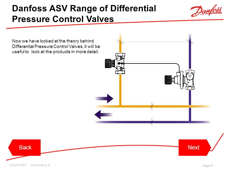 Danfoss ASV Range of Differential Pressure Control Valves