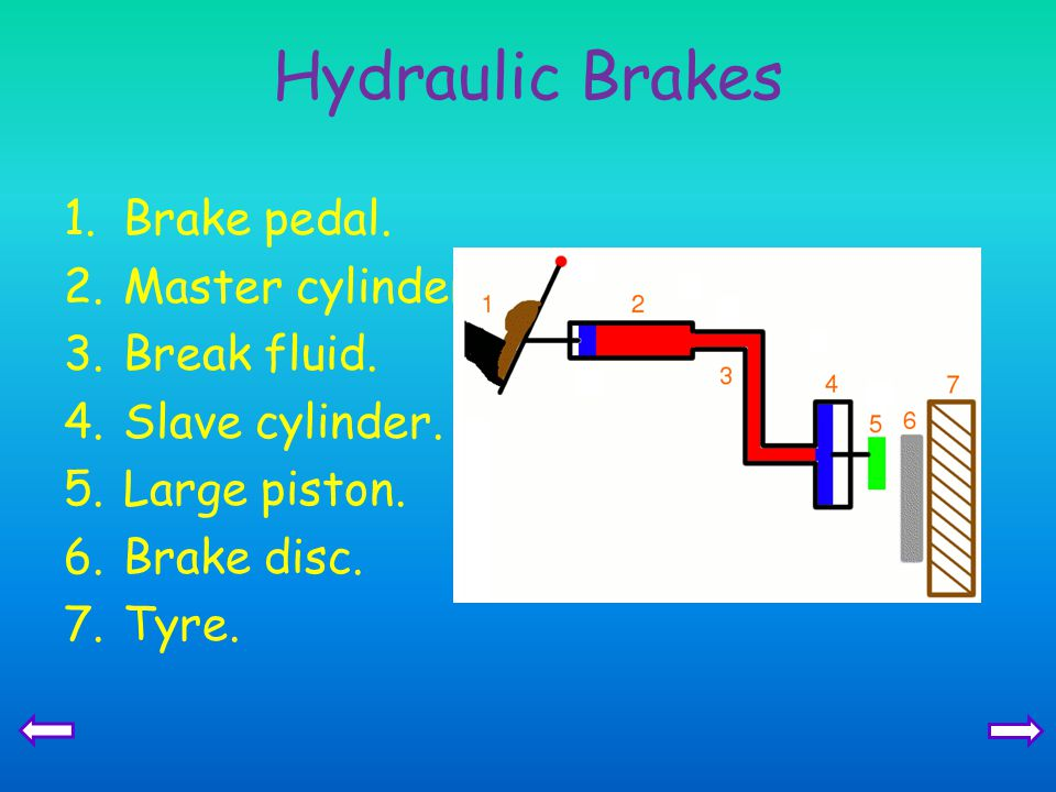 Hydraulic Brakes Brake pedal. Master cylinder. Break fluid.