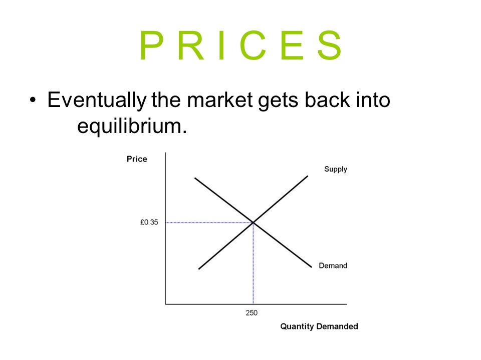 P R I C E S Eventually the market gets back into equilibrium.