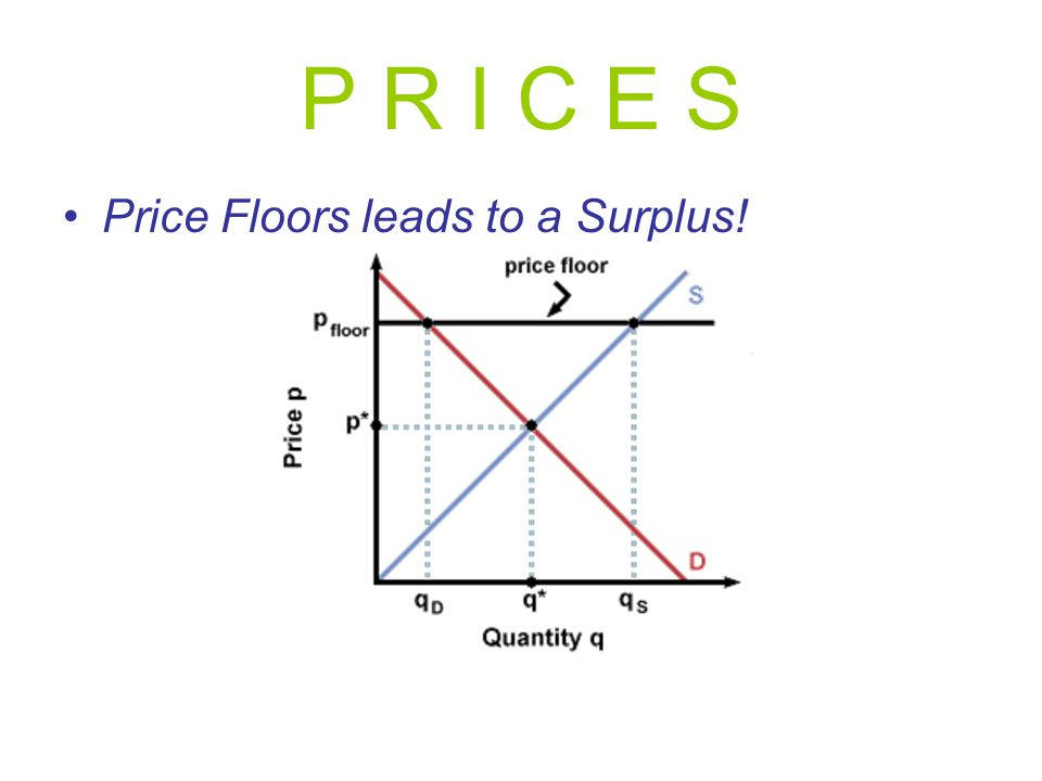 P R I C E S Price Floors leads to a Surplus!