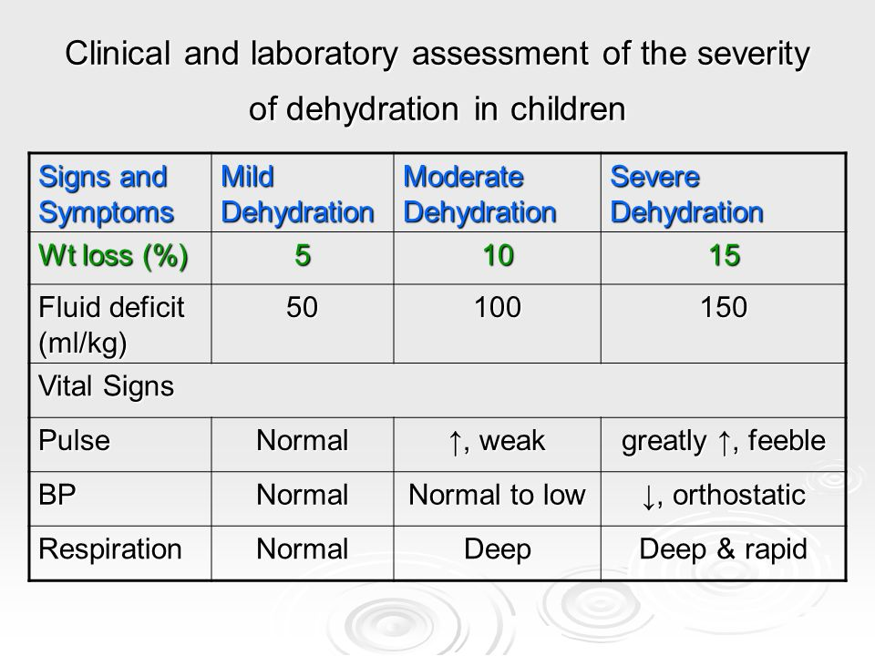 Clinical and laboratory assessment of the severity of dehydration in children