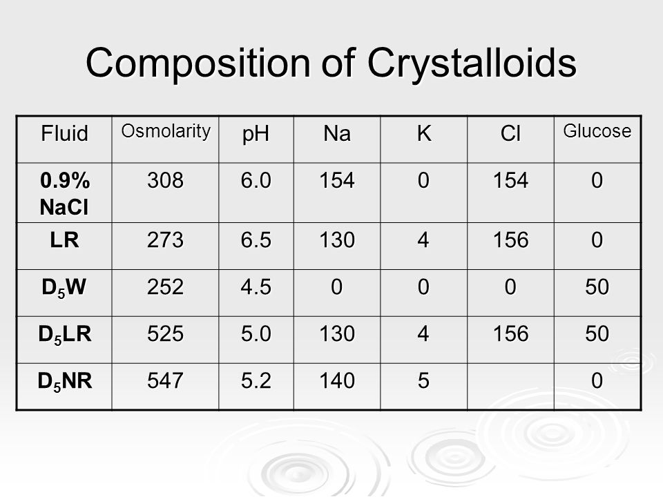 Composition of Crystalloids
