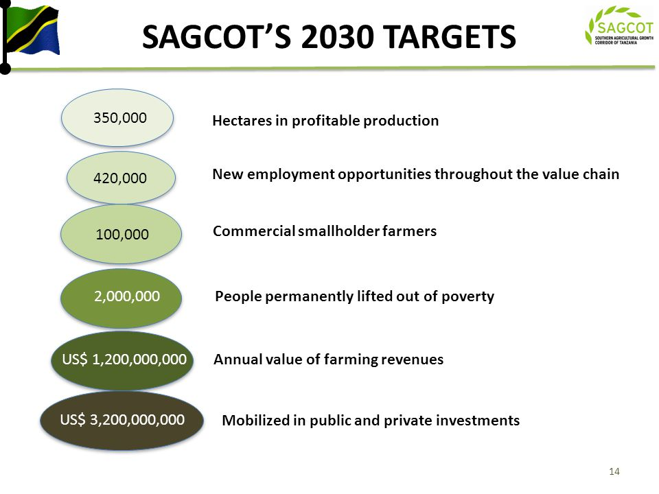 SAGCOT'S 2030 TARGETS 350,000 Hectares in profitable production