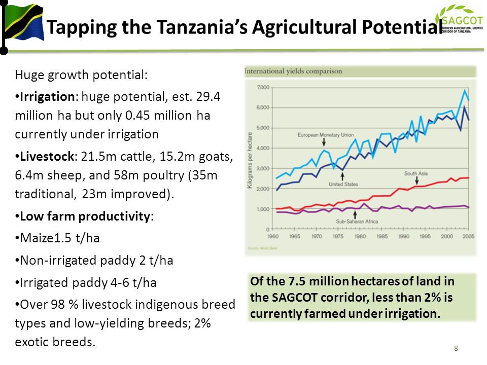 Tapping the Tanzania's Agricultural Potential