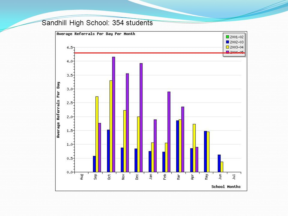 Sandhill High School: 354 students