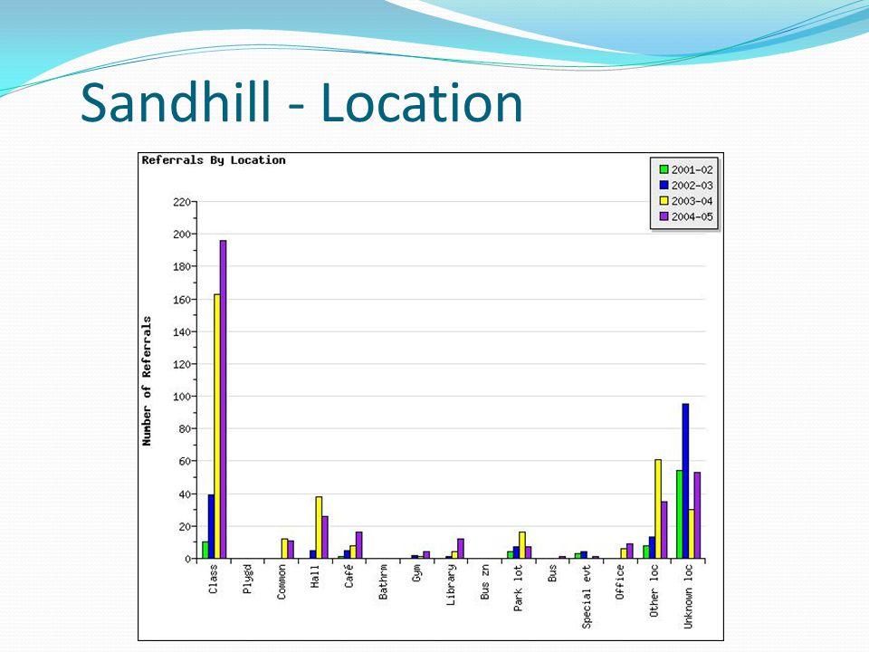 Sandhill - Location class