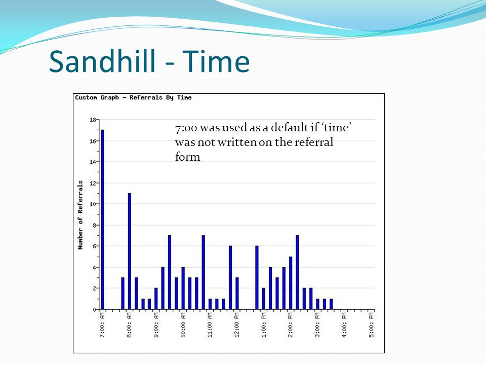 Sandhill - Time 7:00 was used as a default if 'time' was not written on the referral form.