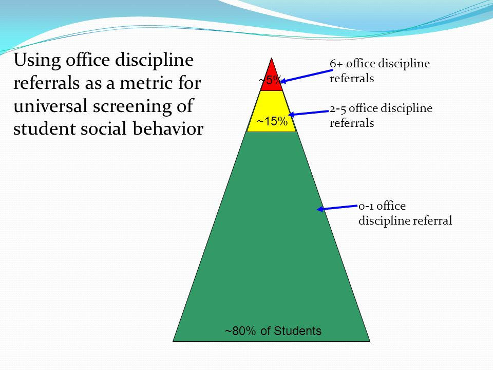 Using office discipline referrals as a metric for universal screening of student social behavior