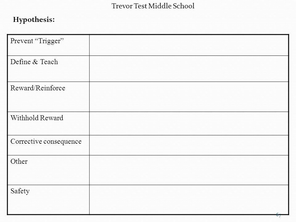 Trevor Test Middle School