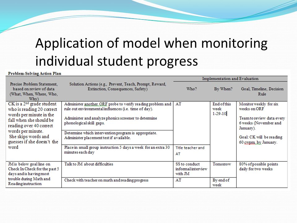 Application of model when monitoring individual student progress