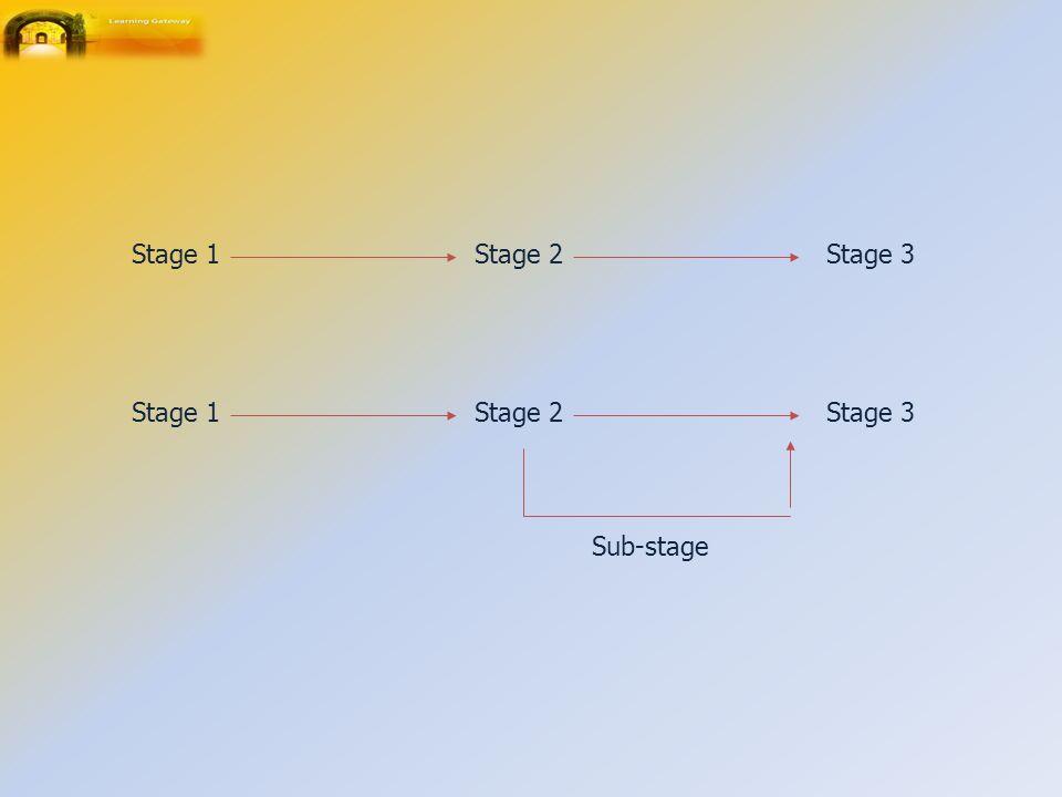 Stage 1 Stage 2 Stage 3 Stage 1 Stage 2 Stage 3 Sub-stage