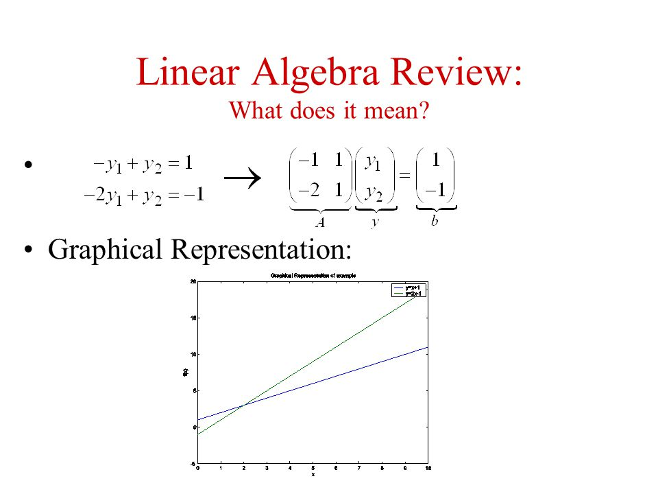 Linear Algebra Review: What does it mean