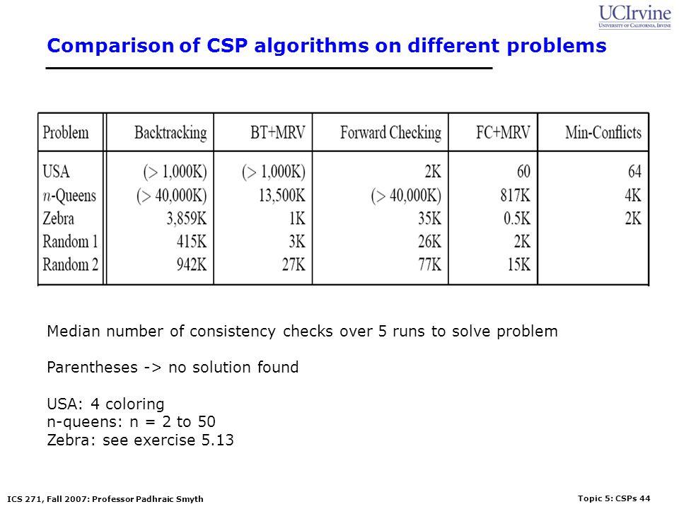 Comparison of CSP algorithms on different problems