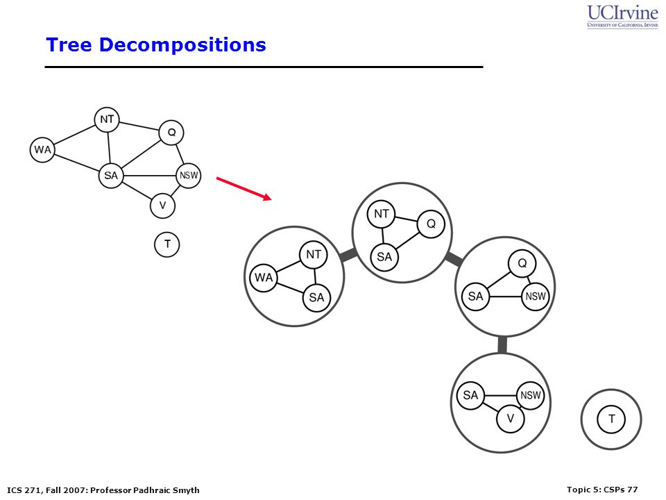 Tree Decompositions