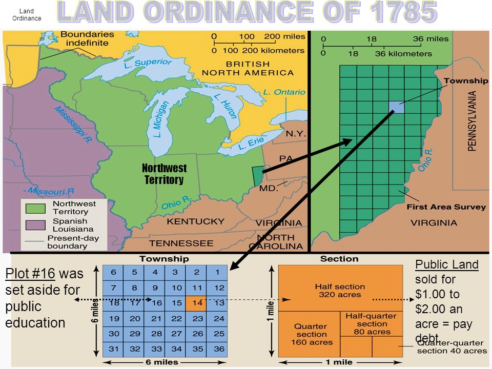 LAND ORDINANCE OF 1785 Plot #16 was set aside for public education