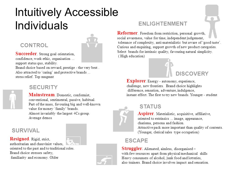 Intuitively Accessible Individuals