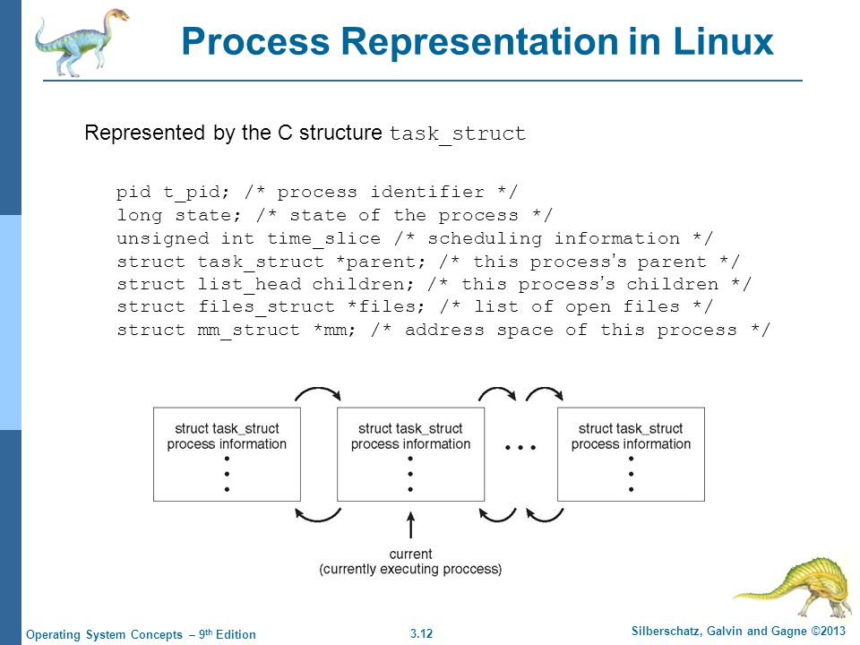 Process Representation in Linux