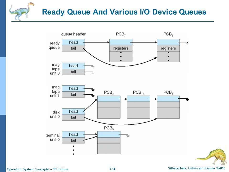 Ready Queue And Various I/O Device Queues