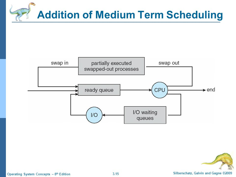Addition of Medium Term Scheduling