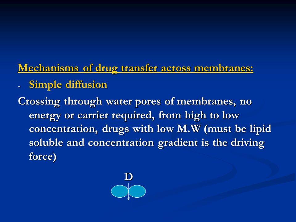 Mechanisms of drug transfer across membranes: