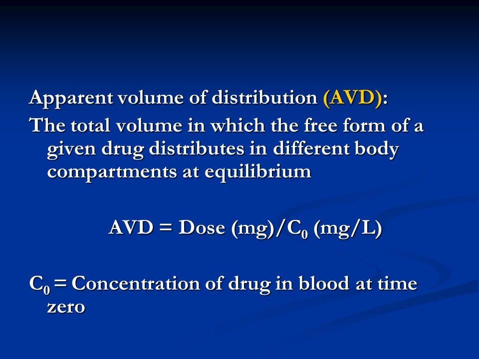 Apparent volume of distribution (AVD):