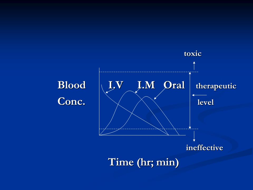 Blood I.V I.M Oral therapeutic Conc. level