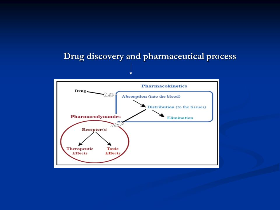 Drug discovery and pharmaceutical process