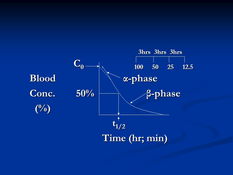 3hrs 3hrs 3hrs C0 100 50 25 12.5. Blood α-phase.