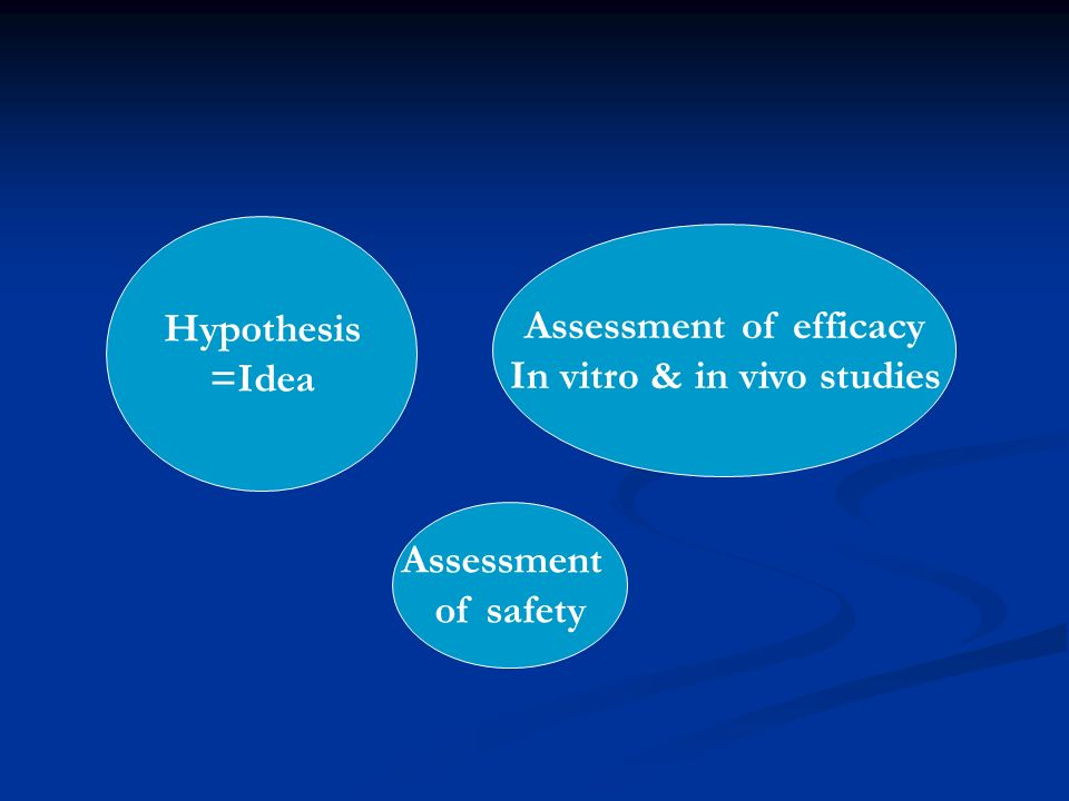 Assessment of efficacy In vitro & in vivo studies