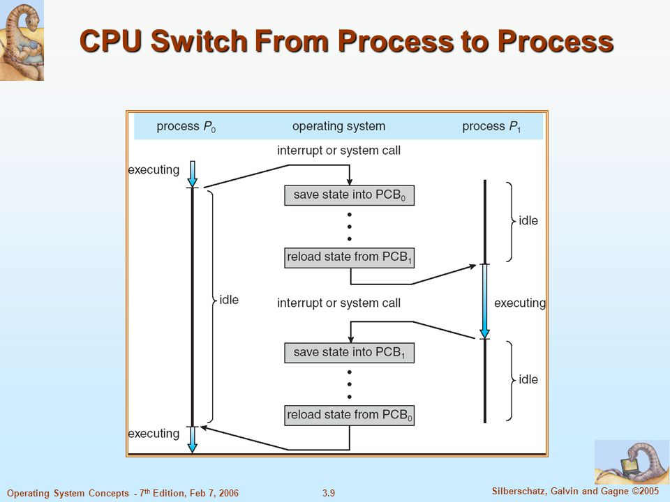 CPU Switch From Process to Process