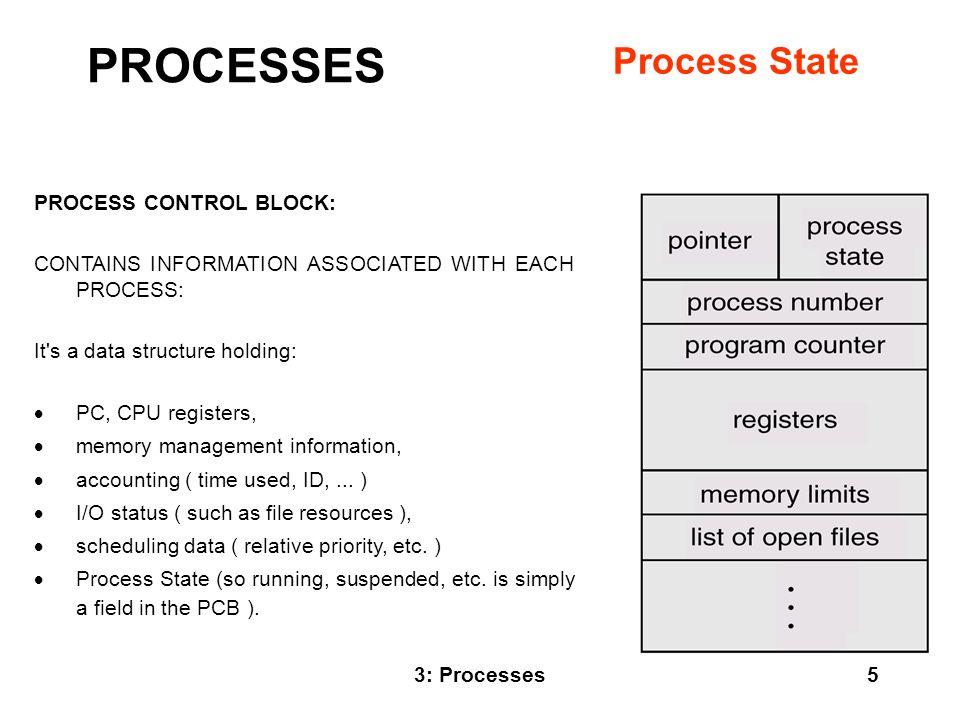PROCESSES Process State PROCESS CONTROL BLOCK: