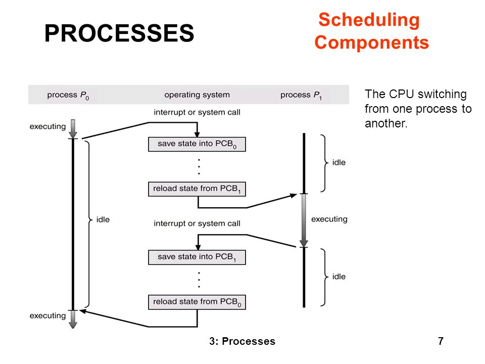 PROCESSES Scheduling Components