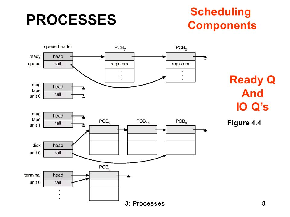 PROCESSES Scheduling Components Ready Q And IO Q's Figure 4.4